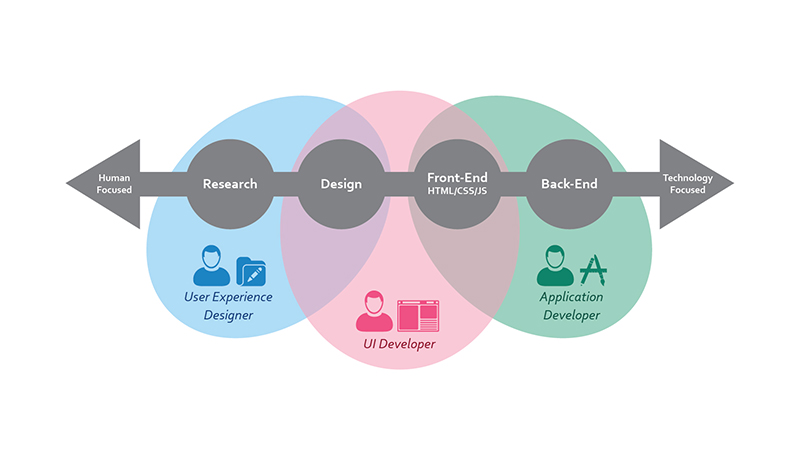 UI and UX flow chart