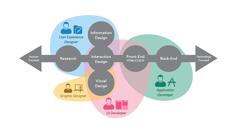 UI and UX in a flow chart