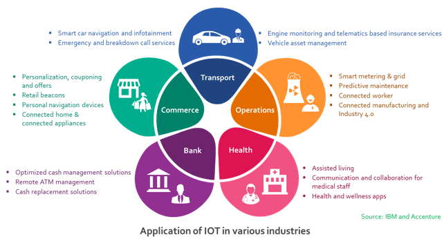 Applications of IOT in various industries.